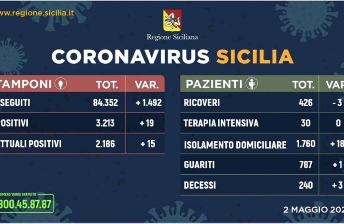 +++Coronavirus, l'aggiornamento in Sicilia 2 maggio. Soltanto 19 casi in più+++