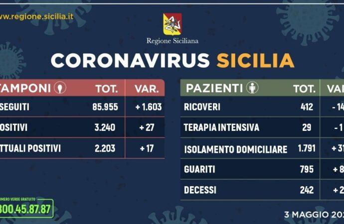 +++Coronavirus, l'aggiornamento in Sicilia 3 maggio+++