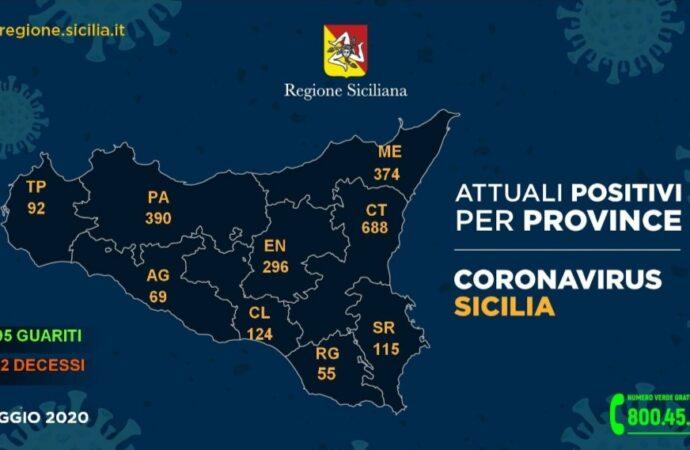 +++Coronavirus, i dati in Sicilia divisi per provincia 3 maggio+++