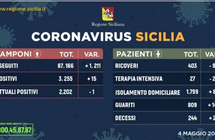 +++Coronavirus, l'aggiornamento in Sicilia 4 maggio. Cala il numero dei positivi+++
