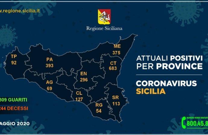 +++Coronavirus, i dati in Sicilia divisi per provincia 4+++