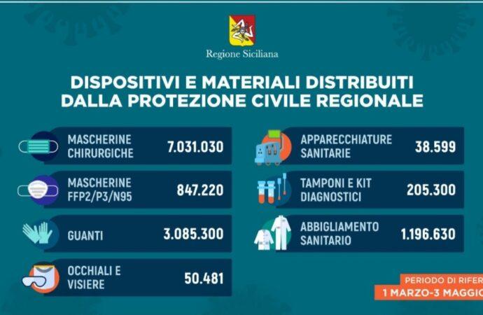 Coronavirus, prosegue in Sicilia la distribuzione dei dispositivi di protezione individuale
