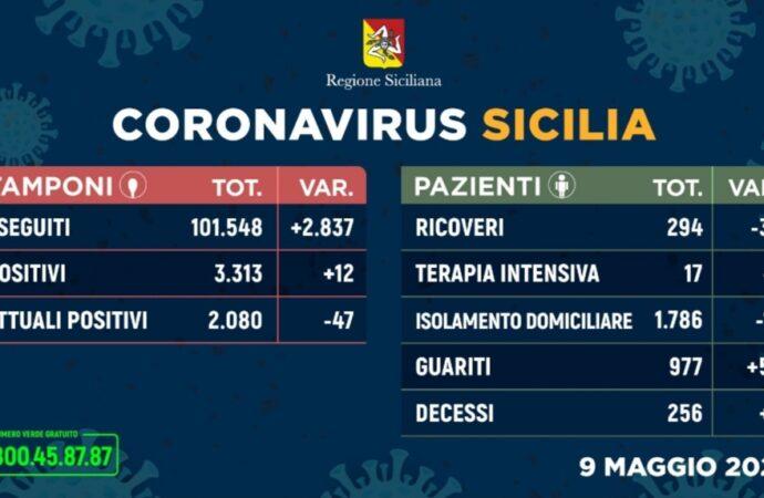 +++Coronavirus, l'aggiornamento in Sicilia 9 maggio+++