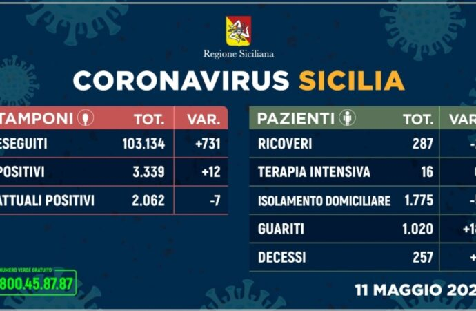 +++Coronavirus, l'aggiornamento in Sicilia 11 maggio+++