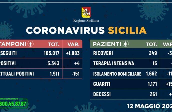 +++Coronavirus, solo 4 casi in più in tutta la Sicilia+++