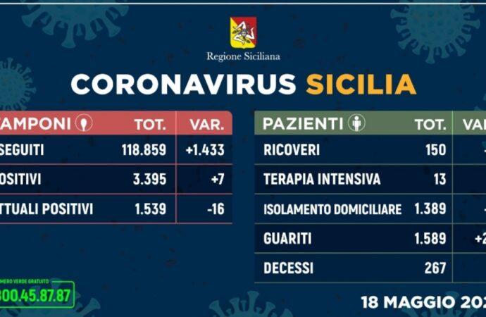 +++Coronavirus, l'aggiornamento in Sicilia 18 maggio+++