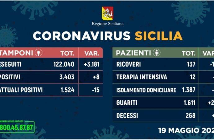+++Coronavirus, l'aggiornamento in Sicilia 19 maggio. Nuovi contagi al lumicino (+8)+++