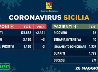 +++Coronavirus, l'aggiornamento in Sicilia 26 maggio. I casi in più sono 3+++