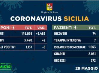 +++Coronavirus, l'aggiornamento in Sicilia 29 maggio. Cala ancora il numero degli attuali positivi+++
