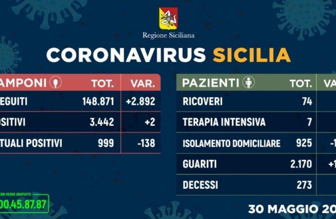 +++Coronavirus, boom di guariti in Sicilia. Solo due nuovi casi in più+++
