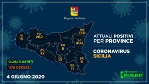 +++Coronavirus, l'aggiornamento in Sicilia 8 maggio+++