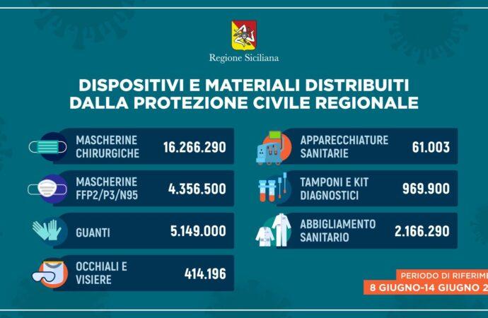 Coronavirus: in Sicilia distribuiti oltre 29 milioni di dispositivi
