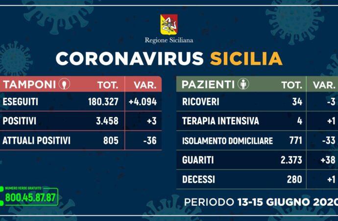 ++Coronavirus: in Sicilia situazione stabile, più guariti e meno ricoveri ++
