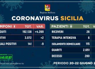 ++Coronavirus: in Sicilia meno contagiati, più guariti e nessun decesso++