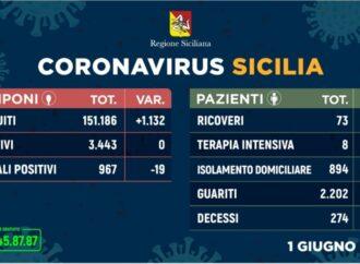 +++Coronavirus, l'aggiornamento in Sicilia 1 giugno. Nessun nuovo contagio+++