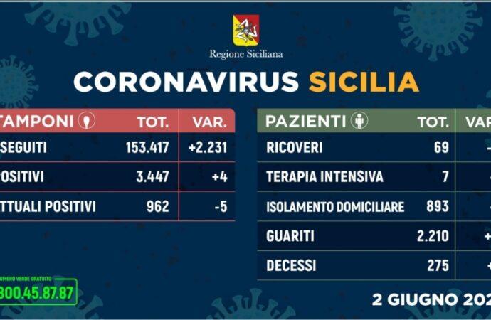 +++Coronavirus, l'aggiornamento in Sicilia 2 giugno+++