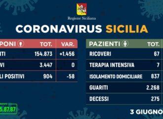 +++Coronavirus, l'aggiornamento in Sicilia 3 giugno. Zero contagi e zero decessi+++