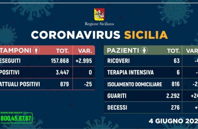 +++Coronavirus, l'aggiornamento in Sicilia 4 giugno. Per il secondo giorno consecutivo nessun nuovo contagio+++