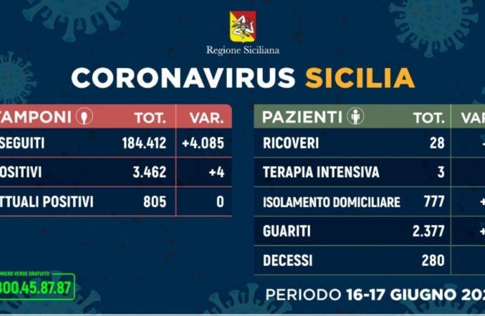 +++Coronavirus, l'aggiornamento in Sicilia 17 giugno+++