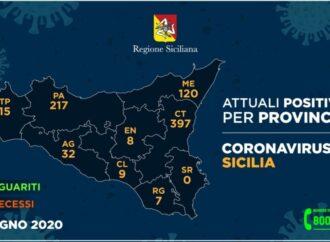 +++Coronavirus, l'aggiornamento nelle 9 province siciliane 17 giugno+++
