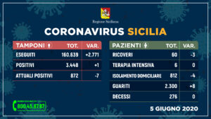 VIDEO – Coronavirus, didattica a distanza ed esami di maturità. Parla la Dirigente scolastica del Francesco Ferrara di Mazara