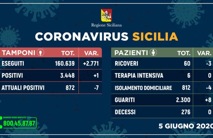 ++Coronavirus: in Sicilia solo un nuovo contagio e nessun  decesso++