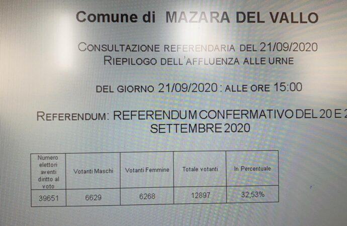 Referendum. A Mazara affluenza definitiva: 12897 votanti, pari al 32,53%
