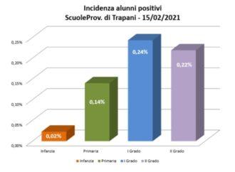 Covid a scuola, 104 i positivi nelle scuole della provincia di Trapani
