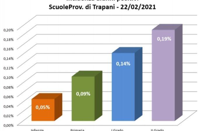 Covid a scuola, nel Trapanese diminuiscono ancora i casi
