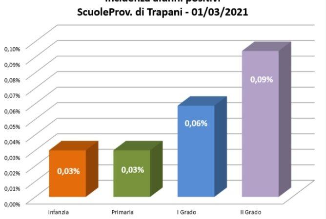Covid a scuola, casi più che dimezzati nel Trapanese in una settimana