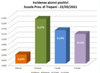 Covid e scuola nel Trapanese, raddoppiano i casi. Ma l'incidenza resta minima (0,12%)