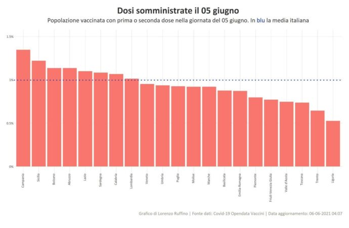 Covid, nuovo record di vaccinazioni in Sicilia, boom di prime dosi