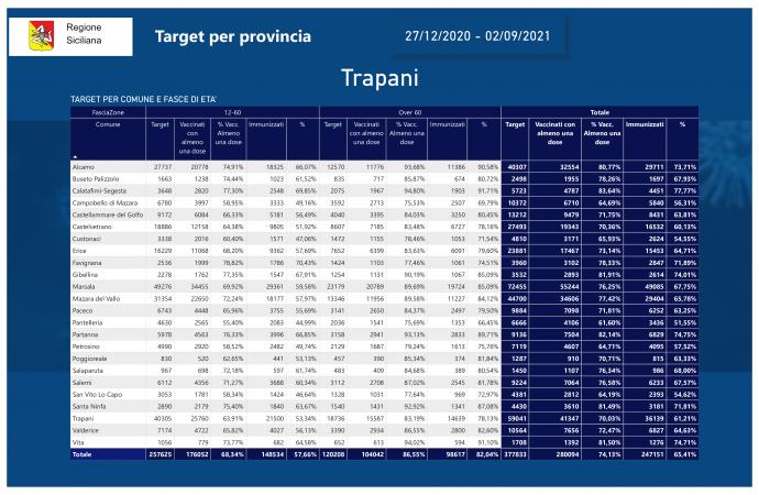 Vaccini, nel Trapanese 12 comuni sotto il target del 75%